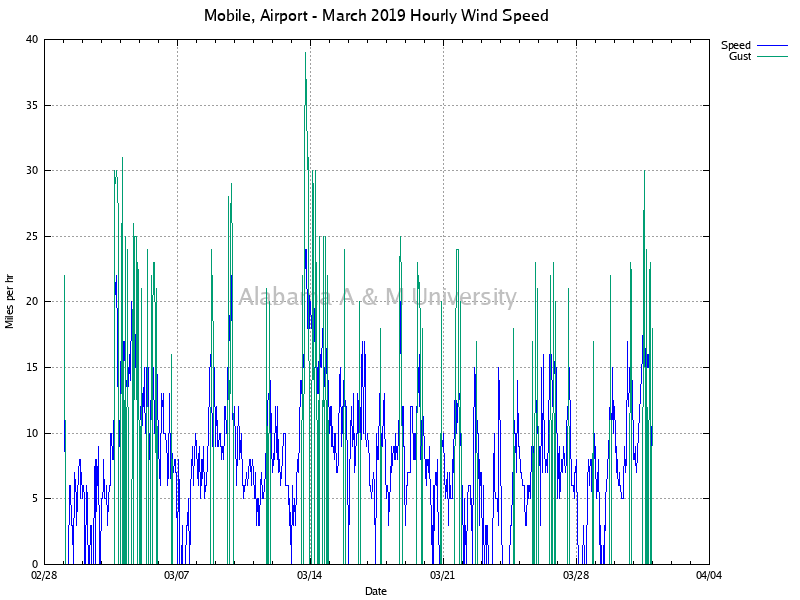 Mobile, Airport: Hourly Wind Speed March, 2019