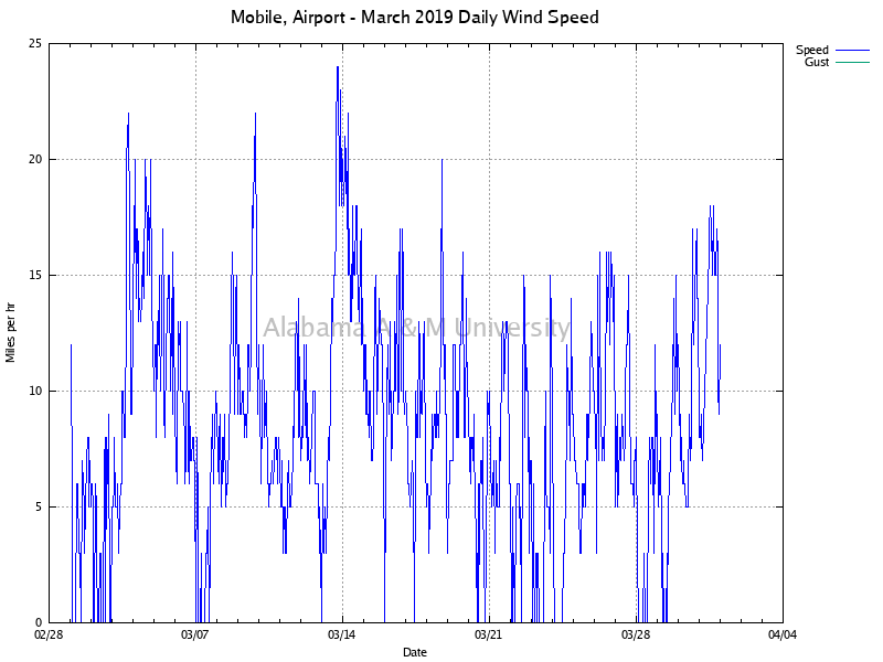 Mobile, Airport: Daily Wind Speed March, 2019