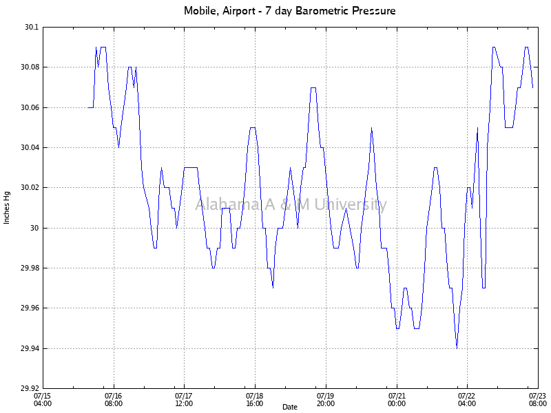 Mobile, Airport: Barometric Pressure