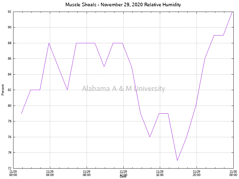 Muscle Shoals: Relative Humidity November 29, 2020