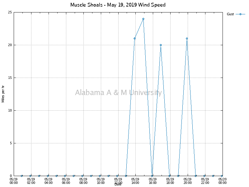 Muscle Shoals: Wind Speed May 19, 2019