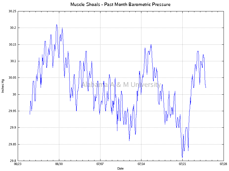 Muscle Shoals: Barometric Pressure Past Month