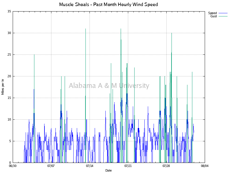 Muscle Shoals: Hourly Wind Speed Past Month