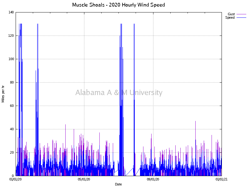 Muscle Shoals: Hourly Wind Speed 2020