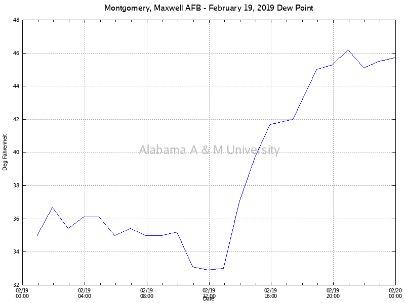 Montgomery, Maxwell AFB: Dew Point February 19, 2019