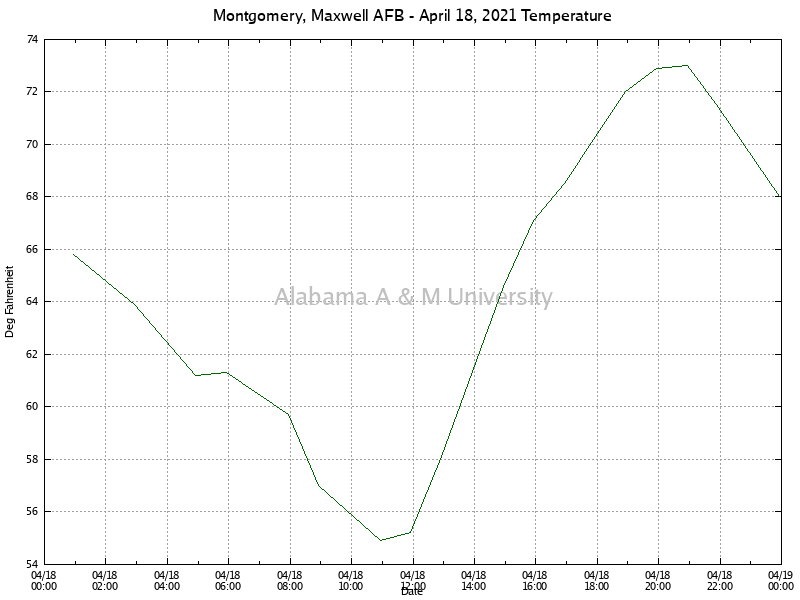 Montgomery, Maxwell AFB: Temperature April 18, 2021