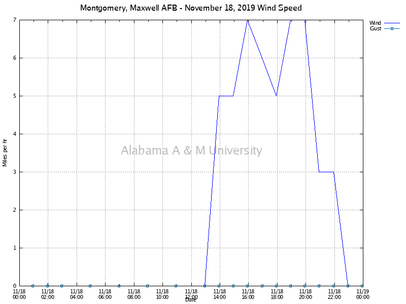 Montgomery, Maxwell AFB: Wind Speed November 18, 2019