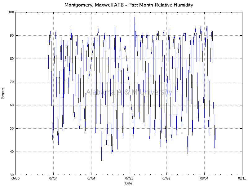 Montgomery, Maxwell AFB: Relative Humidity Past Month