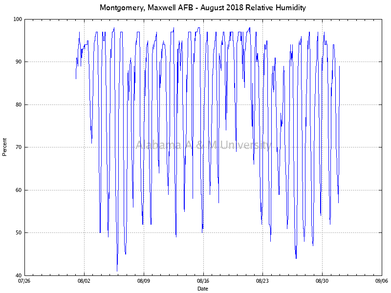 Montgomery, Maxwell AFB: Relative Humidity August, 2018