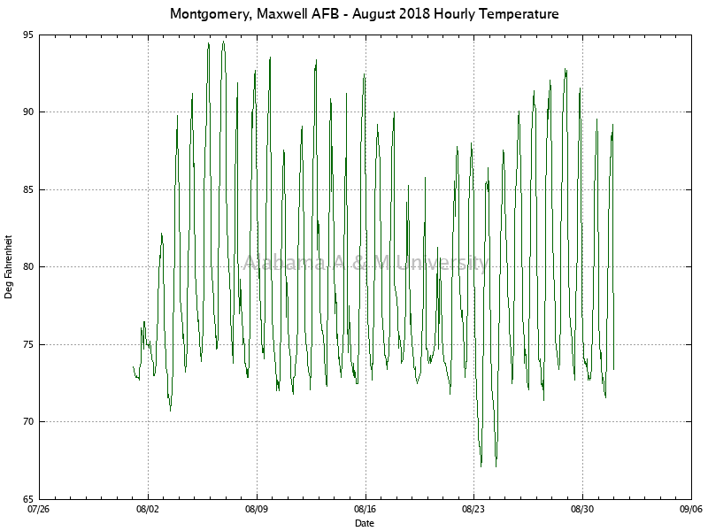 Montgomery, Maxwell AFB: Hourly Temperature August, 2018