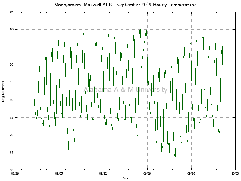 Montgomery, Maxwell AFB: Hourly Temperature September, 2019