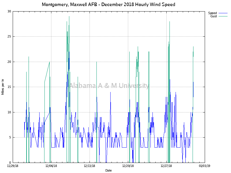 Montgomery, Maxwell AFB: Hourly Wind Speed December, 2018