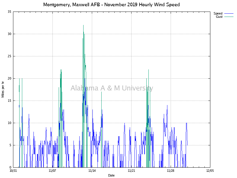 Montgomery, Maxwell AFB: Hourly Wind Speed November, 2019