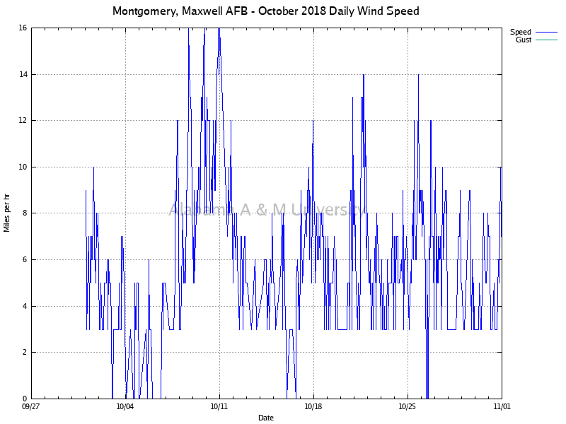 Montgomery, Maxwell AFB: Daily Wind Speed October, 2018