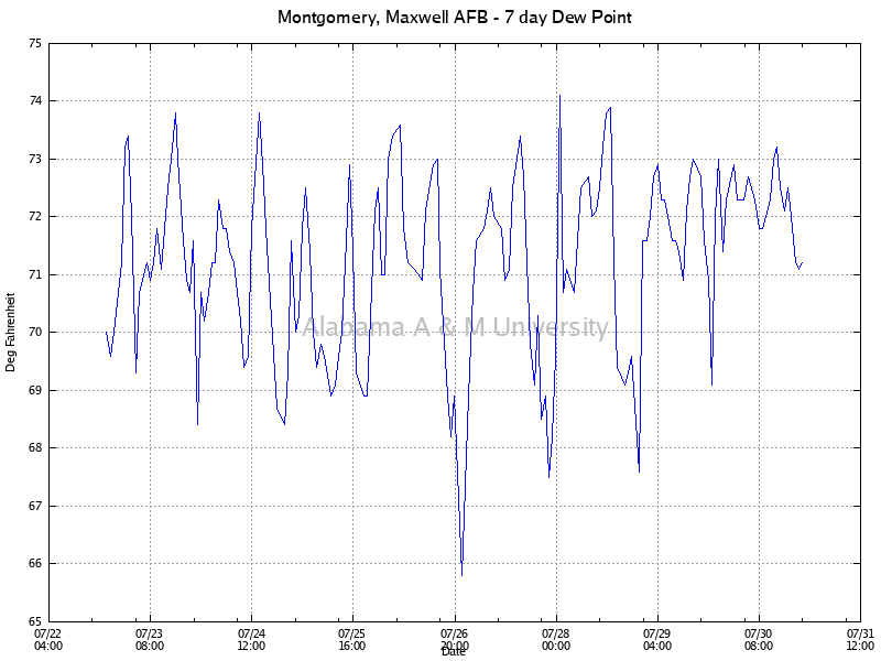 Montgomery, Maxwell AFB: Dew Point