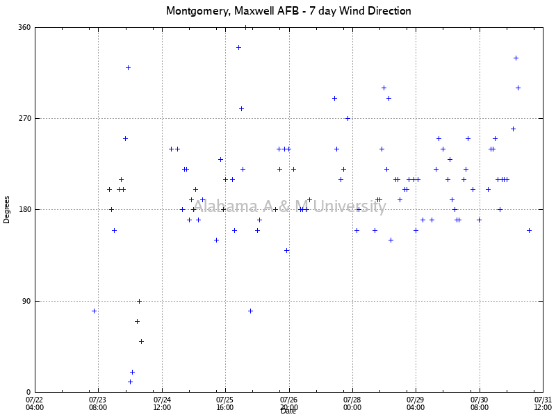 Montgomery, Maxwell AFB: Wind Direction