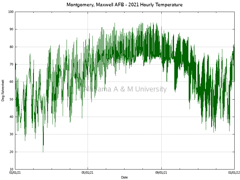 Montgomery, Maxwell AFB: Hourly Temperature 2021