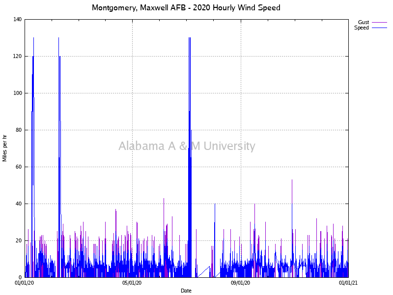Montgomery, Maxwell AFB: Hourly Wind Speed 2020