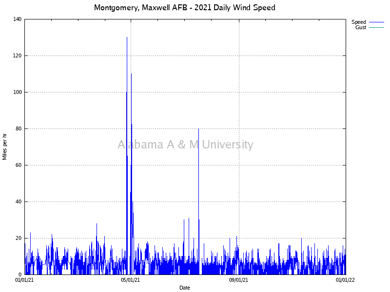 Montgomery, Maxwell AFB: Daily Wind Speed 2021