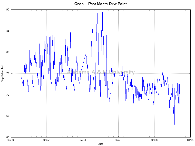 Ozark: Dew Point Past Month