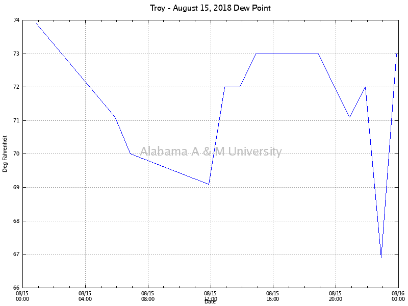 Troy: Dew Point August 15, 2018
