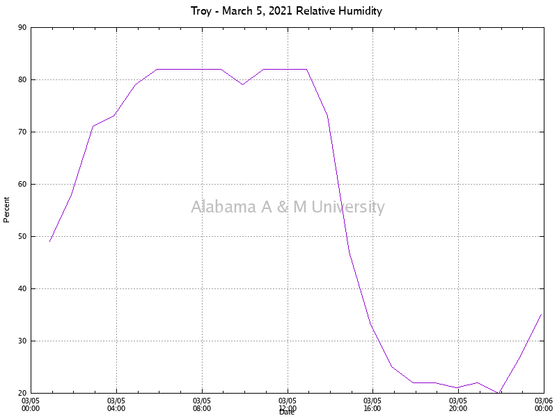 Troy: Relative Humidity March 05, 2021