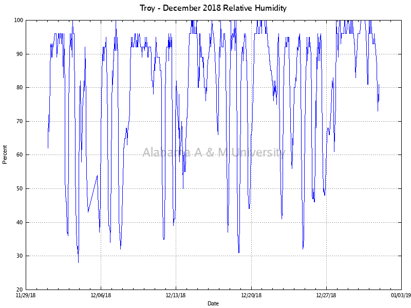 Troy: Relative Humidity December, 2018
