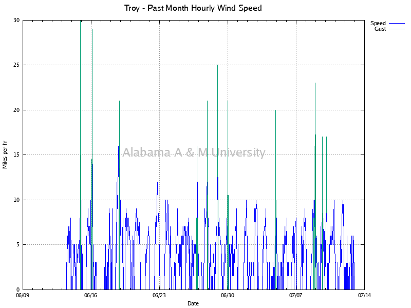 Troy: Hourly Wind Speed Past Month