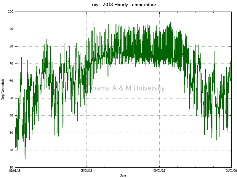 Troy: Hourly Temperature 2018